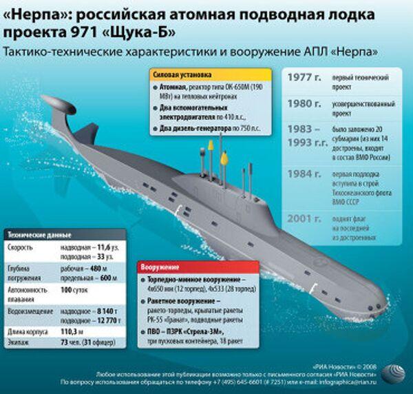 Нерпа: российская атомная подводная лодка проекта 971 Щука-Б
