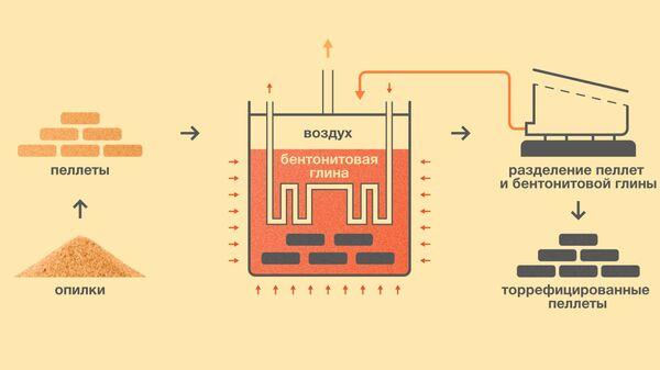 Схема производства биотоплива, разработанная учеными из МФТИ и ОИВТ РАН