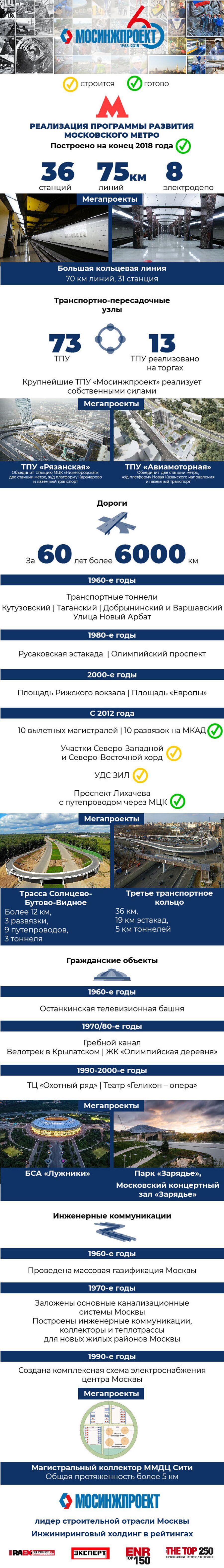 Реализация программы развития московского метро