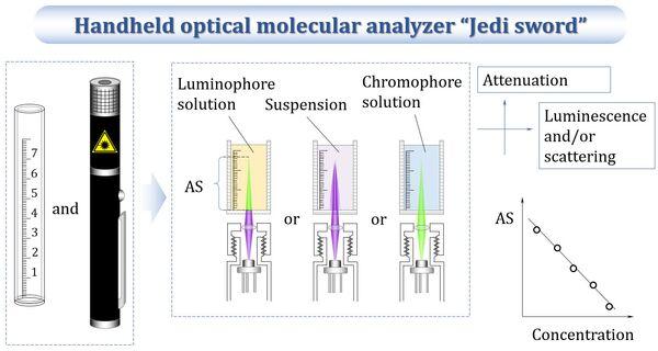 Схема работы меча джедая, лазерного химического детектора, созданного химиками из МГУ