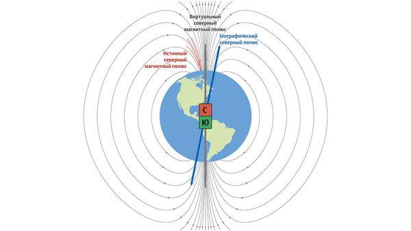 Магнитный северный полюс