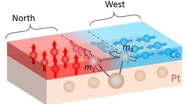 Физики из Швейцарии создали нано-магниты, показывающие на запад и восток