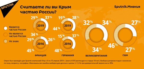 Результаты опроса Считаете ли вы Крым частью России? за рубежом