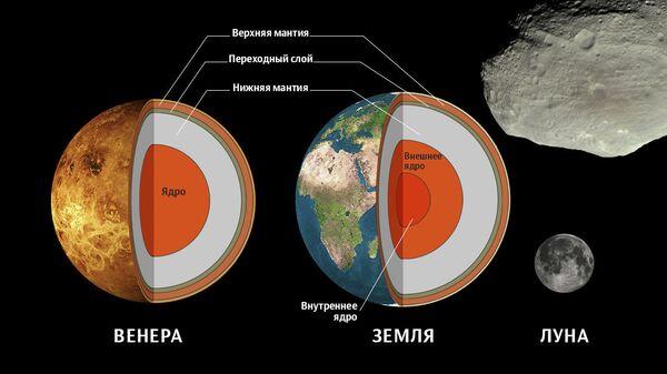 Строение Земли и Венеры
