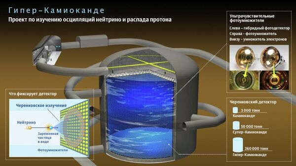 Проект по изучению осцилляций нейтрино и распада протона