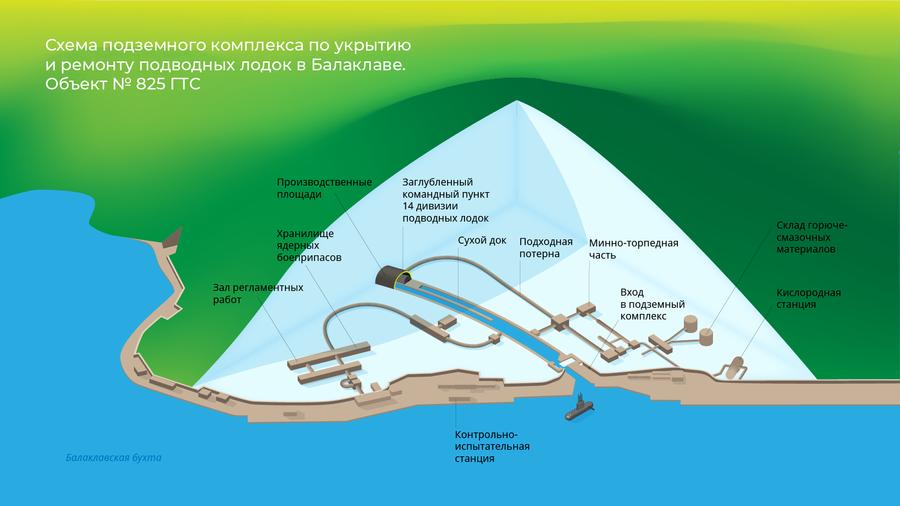 Схема подземного комплекса по укрытию и ремонту подводных лодок в Балаклаве, объект № 825 ГТС