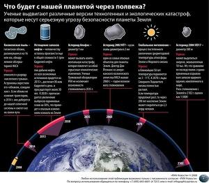Что будет с нашей планетой через полвека?