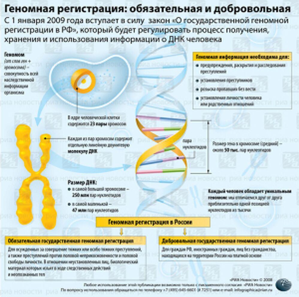 Геномная регистрация: обязательная и добровольная