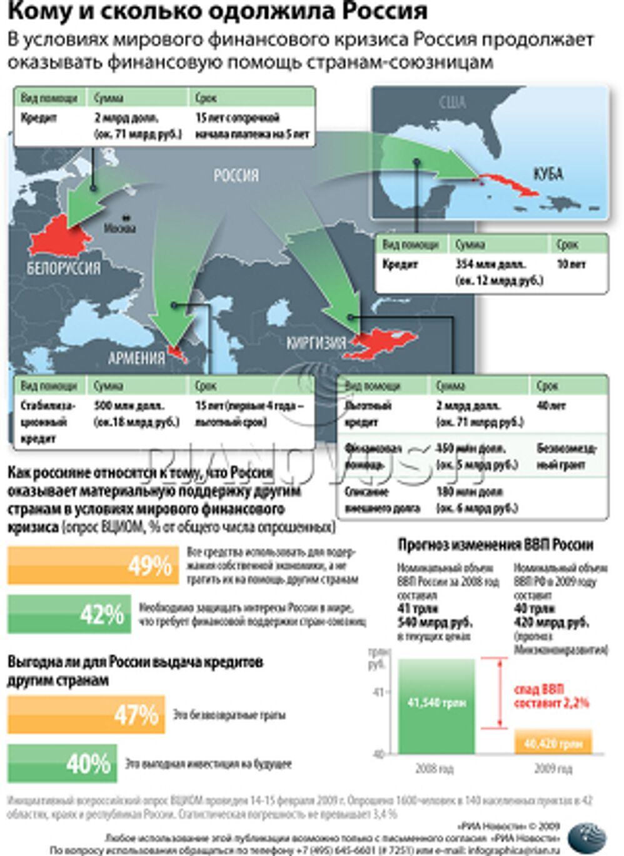 Кому и сколько одолжила Россия