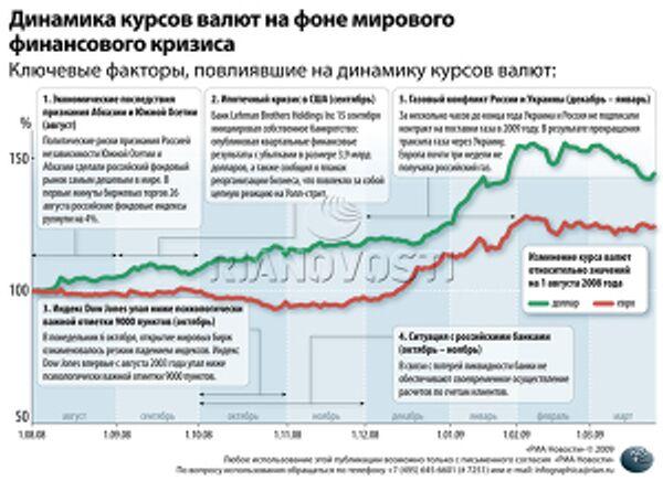 Динамика курсов валют на фоне мирового финансового кризиса