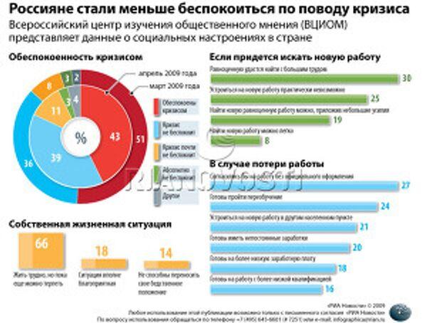 Россияне стали меньше беспокоиться по поводу кризиса
