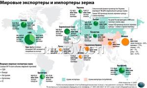 Мировые экспортеры и импортеры зерна