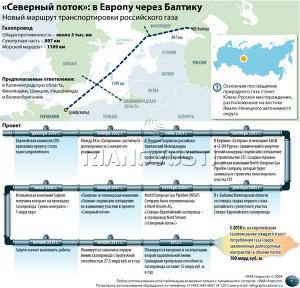 «Северный поток»: в Европу через Балтику