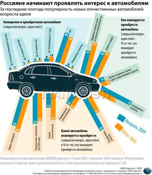 Россияне начинают проявлять интерес к автомобилям