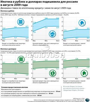 Сколько стоит ипотека для россиян в августе