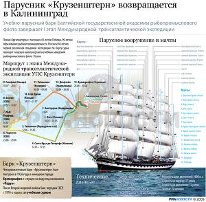 Парусник «Крузенштерн» возвращается в Калининград
