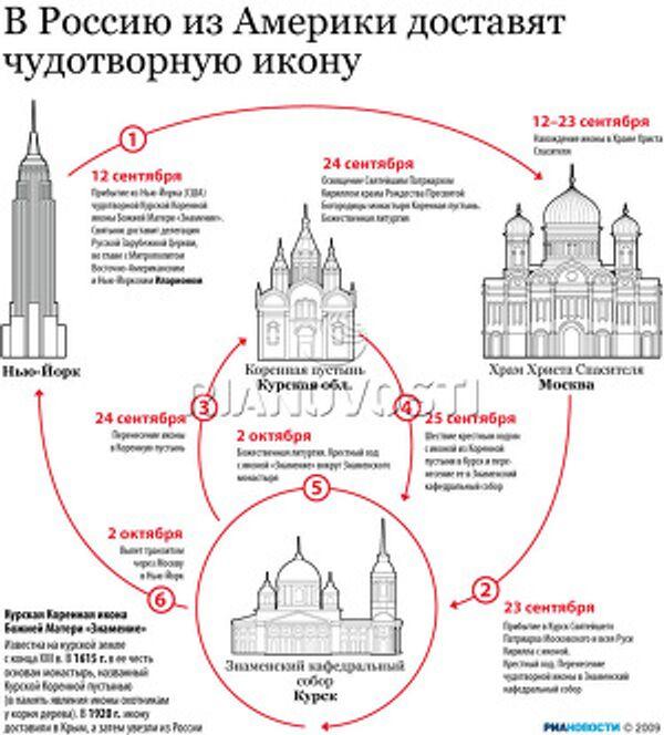 В Россию из Америки доставят чудотворную икону