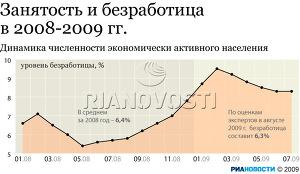 Занятость и безработица в 2008-2009 гг.