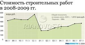 Стоимость строительных работ в 2008-2009 гг.