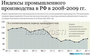 Индексы промышленного производства в РФ в 2008-2009 гг.