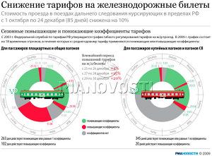 Снижение тарифов на железнодорожные билеты