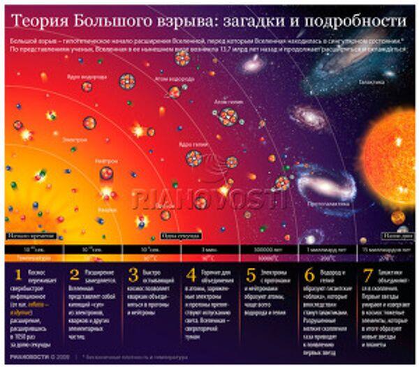 Теория Большого взрыва: загадки и подробности