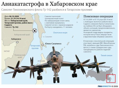 Крушение Ту-142
