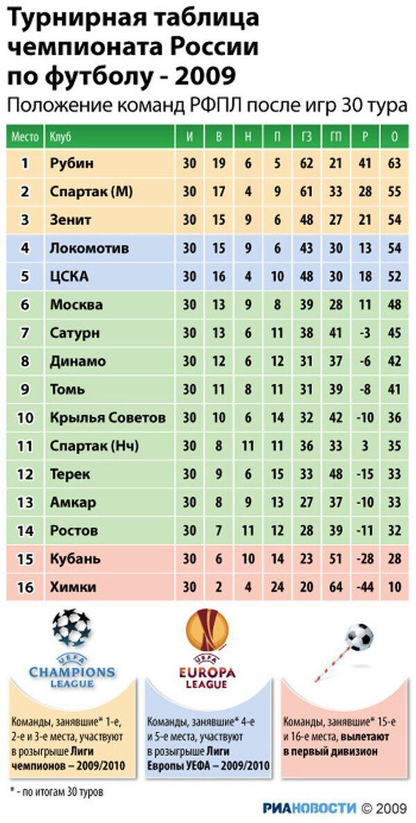 Итоговая таблица чемпионата России по футболу - 2009
