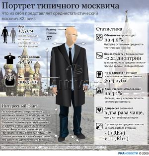 Портрет типичного москвича