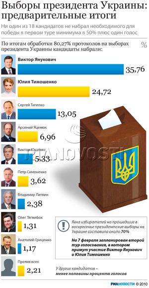 Выборы президента Украины: предварительные итоги