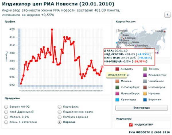 Индикатор цен РИА Новости (20.01.2010)