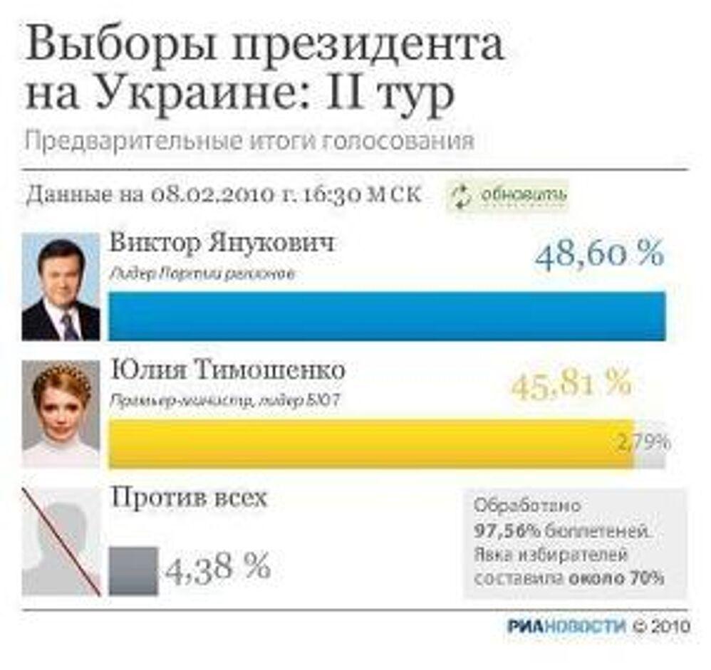 Инфографика: предварительные результаты по выборам на Украине
