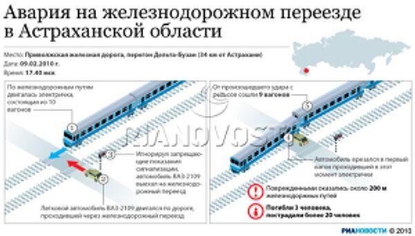 Авария на железнодорожном переезде в Астраханской области