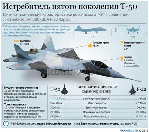 Истребитель пятого поколения Т-50