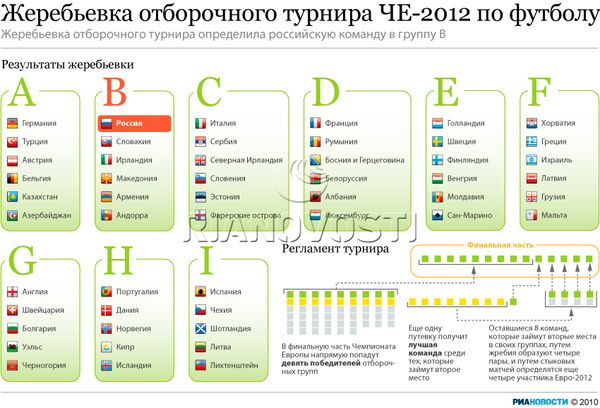 Жеребьевка отборочного турнира ЧЕ-2012 по футболу