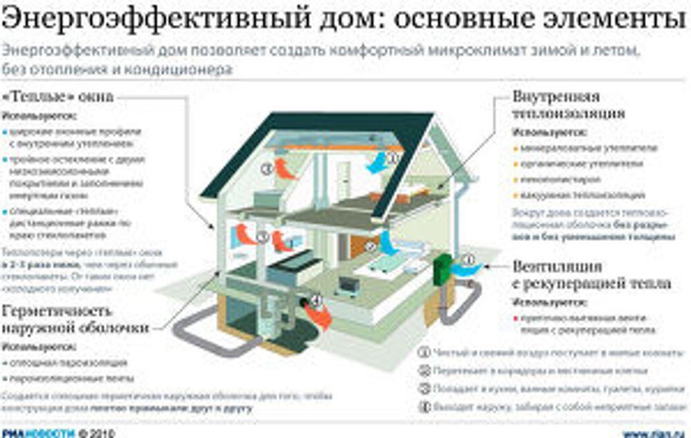 Энергоэффективный дом: основные элементы