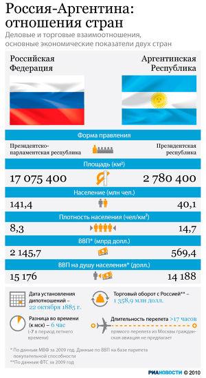 Россия-Аргентина: отношения стран