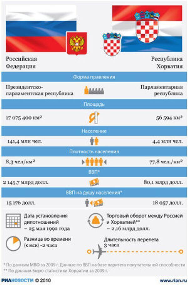 Россия-Хорватия: отношения стран