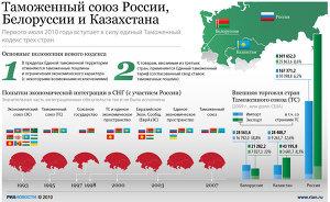 Таможенный союз России, Белоруссии и Казахстана