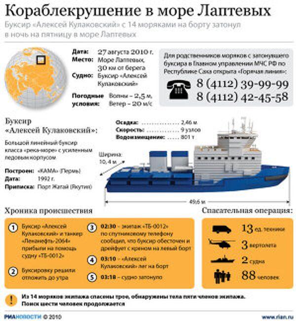кораблекрушение в море Лаптеввых