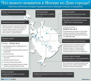 Что нового появится в Москве ко Дню города?