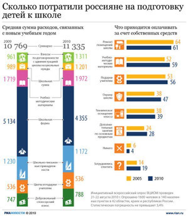 Сколько потратили россияне на подготовку детей к школе