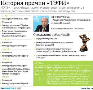 История премии ТЭФИ