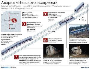 Авария Невского экспресса