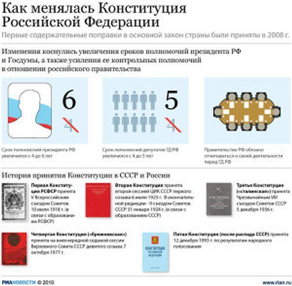 Как менялась Конституция России