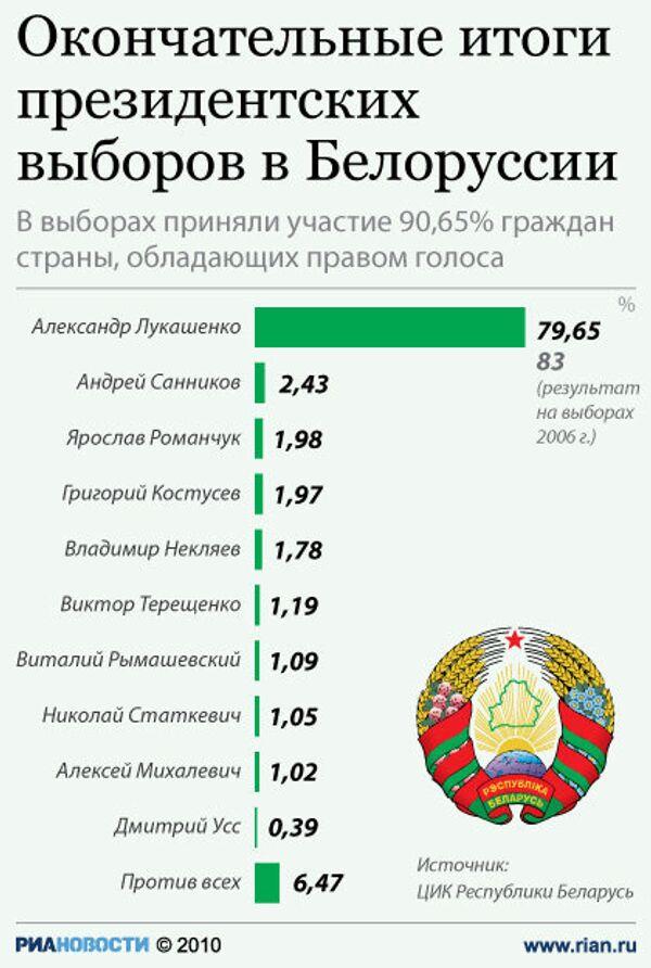 Окончательные итоги президентских выборов в Белоруссии