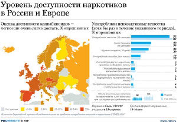 Употребление наркотиков молодежью России и стран Европы