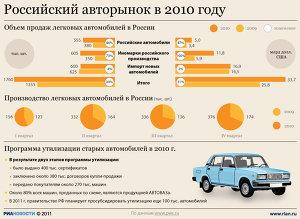 Российский авторынок в 2010 году