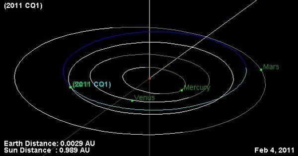 Орбита астероида 2011 CQ1