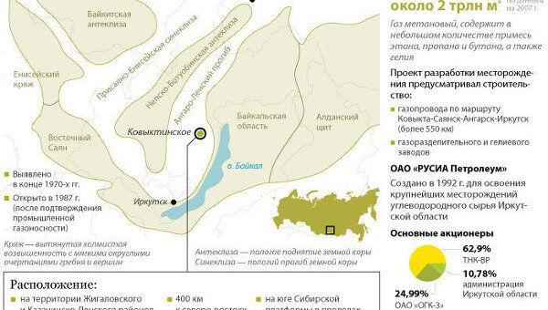 Ковыктинское газоконденсатное месторождение